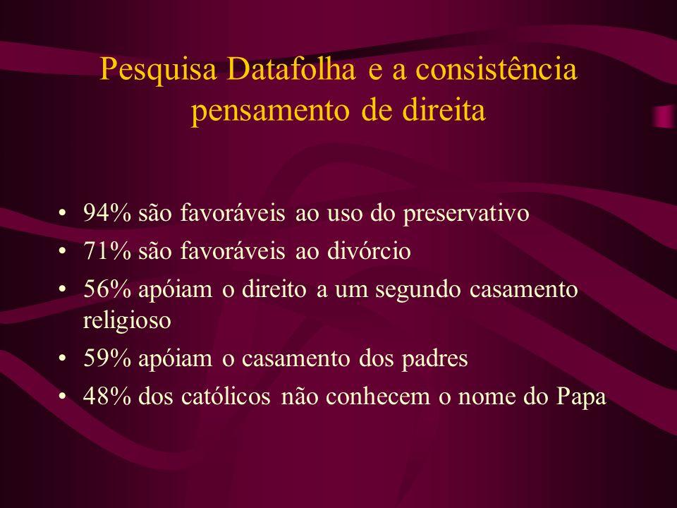 Pesquisa Datafolha e a consistência pensamento de direita 94% são favoráveis ao uso do preservativo 71% são favoráveis ao divórcio 56% apóiam o direit