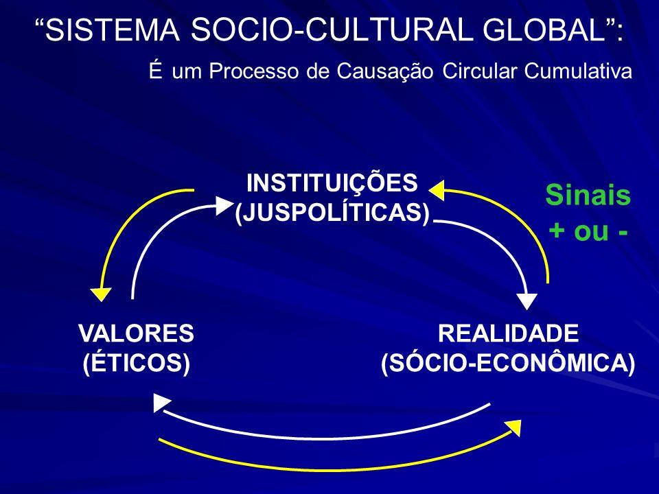 SISTEMA SOCIO-CULTURAL GLOBAL: É um Processo de Causação Circular Cumulativa INSTITUIÇÕES (JUSPOLÍTICAS) REALIDADE (SÓCIO-ECONÔMICA) VALORES (ÉTICOS)