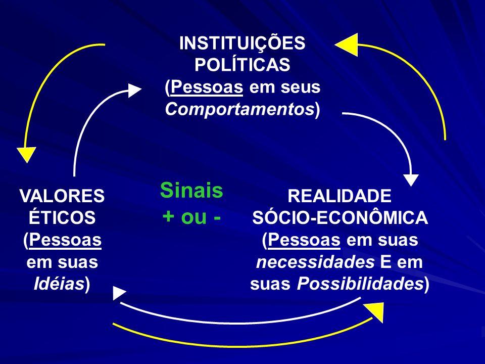 INSTITUIÇÕES POLÍTICAS (Pessoas em seus Comportamentos) REALIDADE SÓCIO-ECONÔMICA (Pessoas em suas necessidades E em suas Possibilidades) VALORES ÉTIC