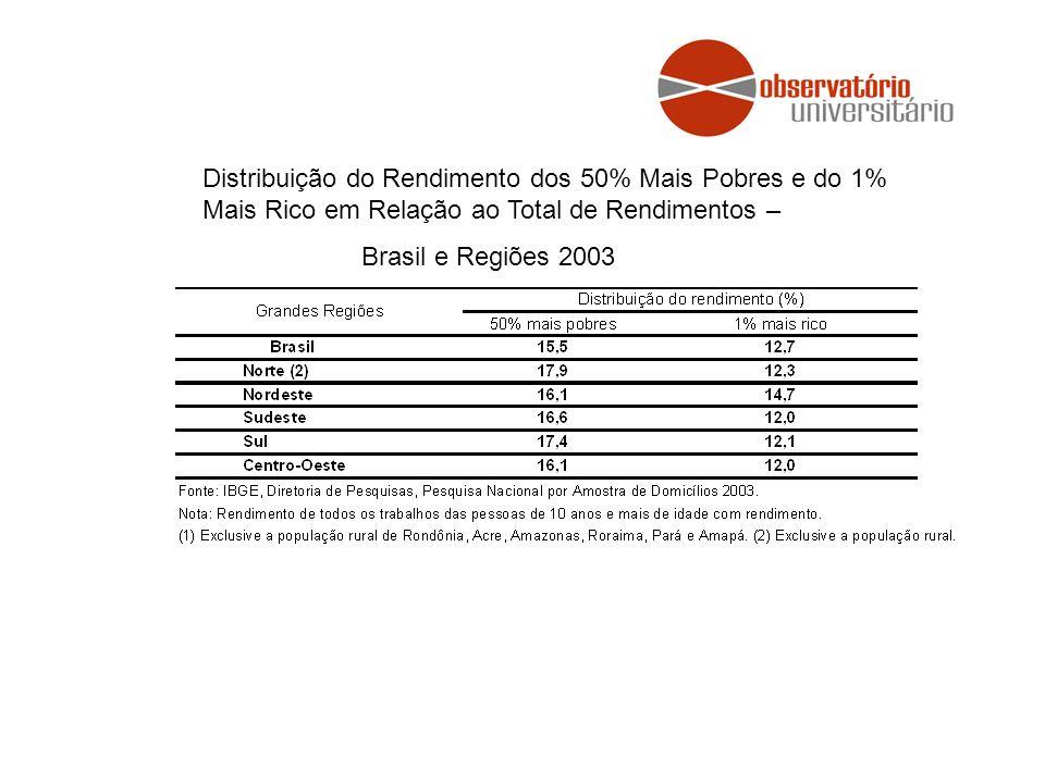 Distribuição do Rendimento dos 50% Mais Pobres e do 1% Mais Rico em Relação ao Total de Rendimentos – Brasil e Regiões 2003