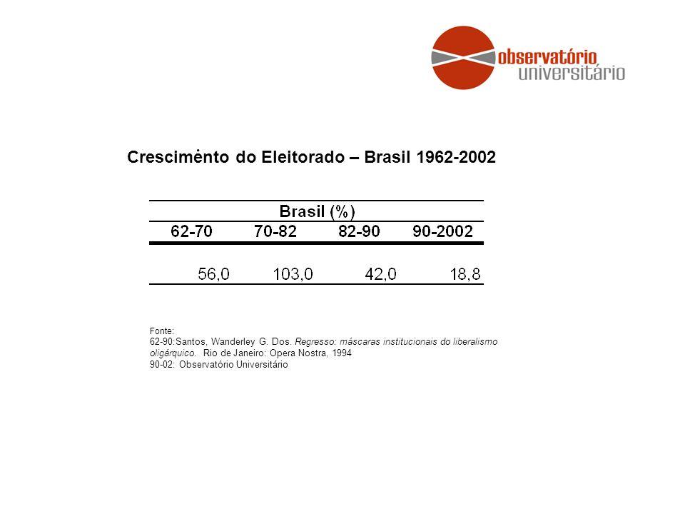 Crescimento do Eleitorado – Brasil 1962-2002 Fonte: 62-90:Santos, Wanderley G.