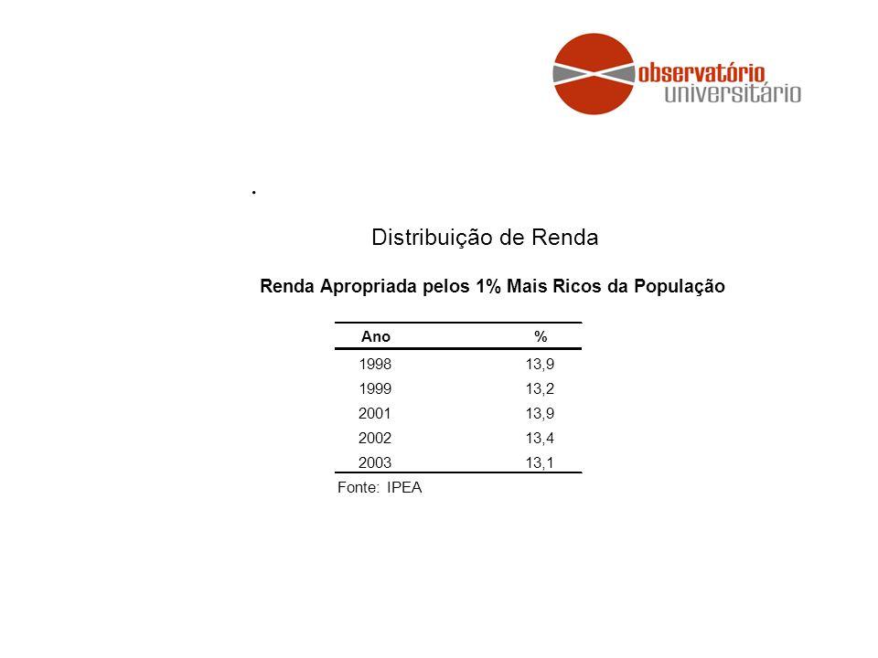 . Ano% 199813,9 199913,2 200113,9 200213,4 200313,1 Fonte: IPEA Distribuição de Renda Renda Apropriada pelos 1% Mais Ricos da População