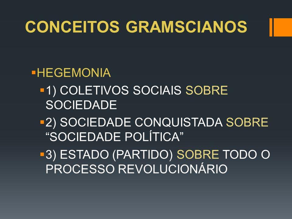 CONCEITOS GRAMSCIANOS HEGEMONIA 1) COLETIVOS SOCIAIS SOBRE SOCIEDADE 2) SOCIEDADE CONQUISTADA SOBRE SOCIEDADE POLÍTICA 3) ESTADO (PARTIDO) SOBRE TODO