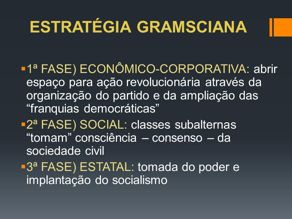 ESTRATÉGIA GRAMSCIANA 1ª FASE) ECONÔMICO-CORPORATIVA: abrir espaço para ação revolucionária através da organização do partido e da ampliação das franq