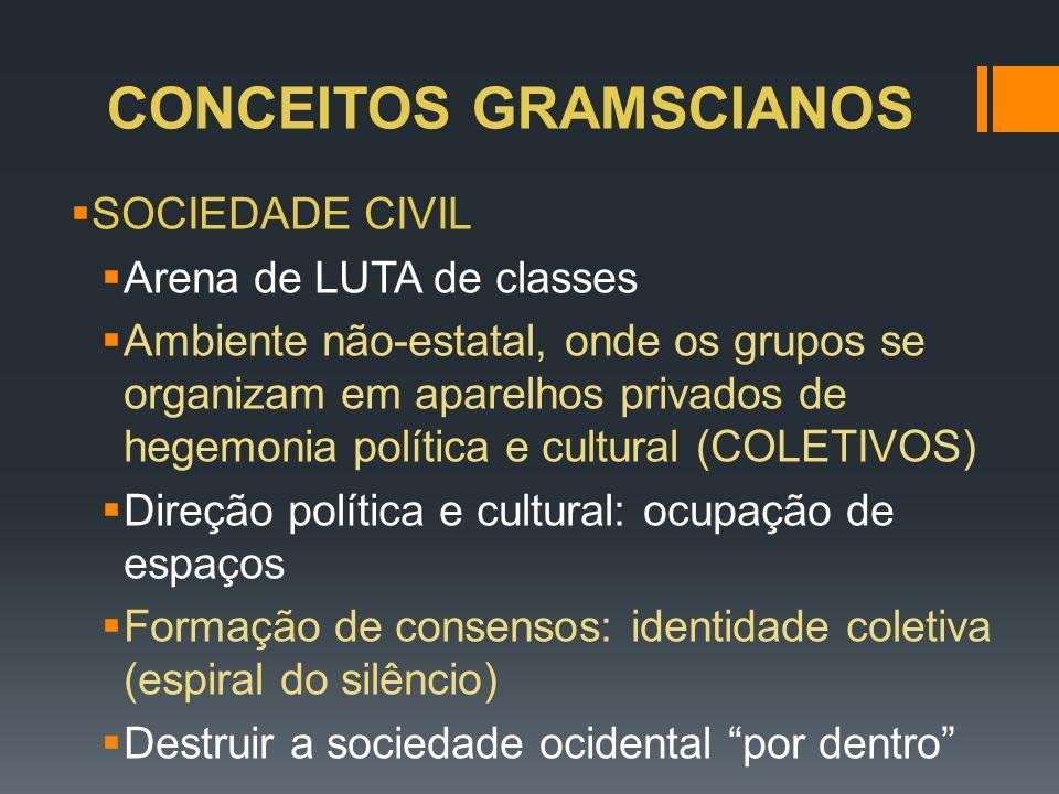 CONCEITOS GRAMSCIANOS SOCIEDADE CIVIL Arena de LUTA de classes Ambiente não-estatal, onde os grupos se organizam em aparelhos privados de hegemonia po