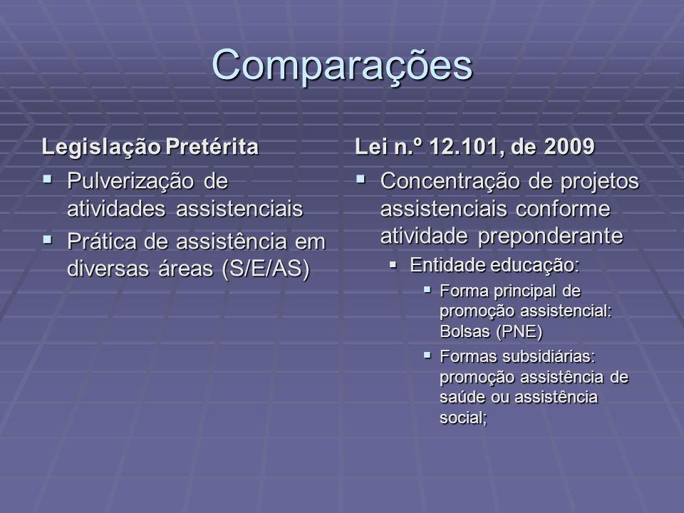 Comparações Legislação Pretérita Pulverização de atividades assistenciais Pulverização de atividades assistenciais Prática de assistência em diversas