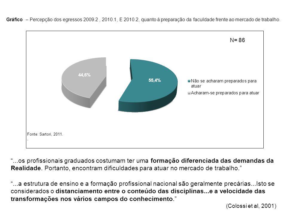 Gráfico – Percepção dos egressos 2009.2, 2010.1, E 2010.2, quanto à preparação da faculdade frente ao mercado de trabalho. Fonte: Sartori, 2011.. N= 8