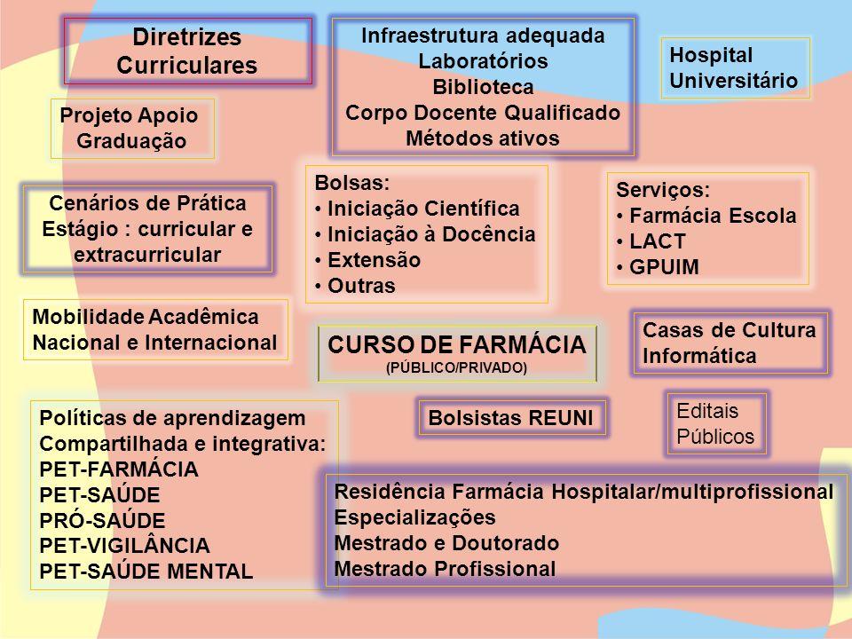 CURSO DE FARMÁCIA (PÚBLICO/PRIVADO) Projeto Apoio Graduação Infraestrutura adequada Laboratórios Biblioteca Corpo Docente Qualificado Métodos ativos B