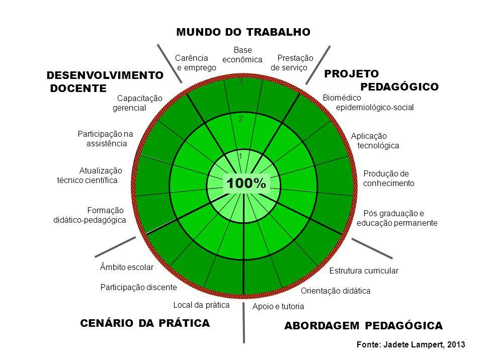 Participação na assistência Atualização técnico científica Formação didático-pedagógica Capacitação gerencial Local da prática Participação discente Â