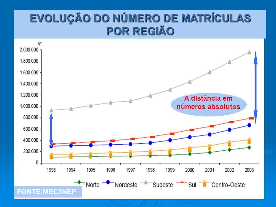 FONTE:MEC/INEP EVOLUÇÃO DO NÚMERO DE MATRÍCULAS POR REGIÃO A distância em números absolutos