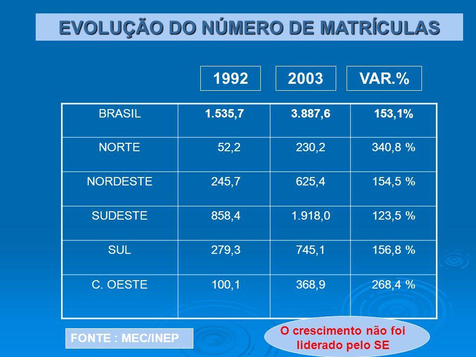 BRASIL1.535,73.887,6153,1% NORTE 52,2230,2340,8 % NORDESTE 245,7625,4154,5 % SUDESTE 858,41.918,0123,5 % SUL 279,3745,1156,8 % C. OESTE 100,1368,9268,