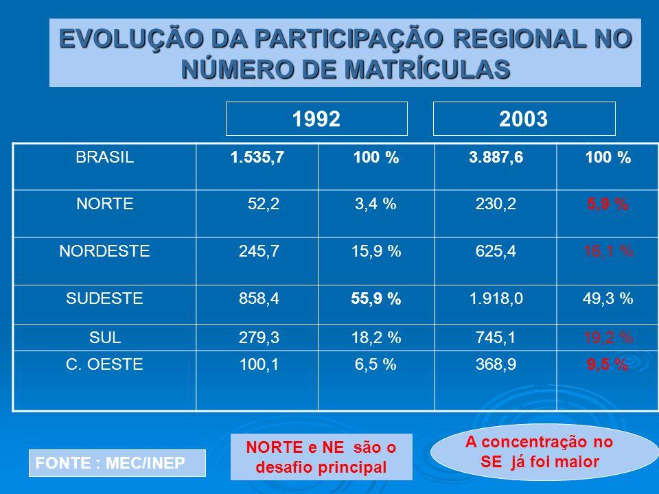 BRASIL1.535,7100 %3.887,6100 % NORTE 52,23,4 %230,25,9 % NORDESTE 245,715,9 %625,416,1 % SUDESTE 858,455,9 %1.918,049,3 % SUL 279,318,2 %745,119,2 % C