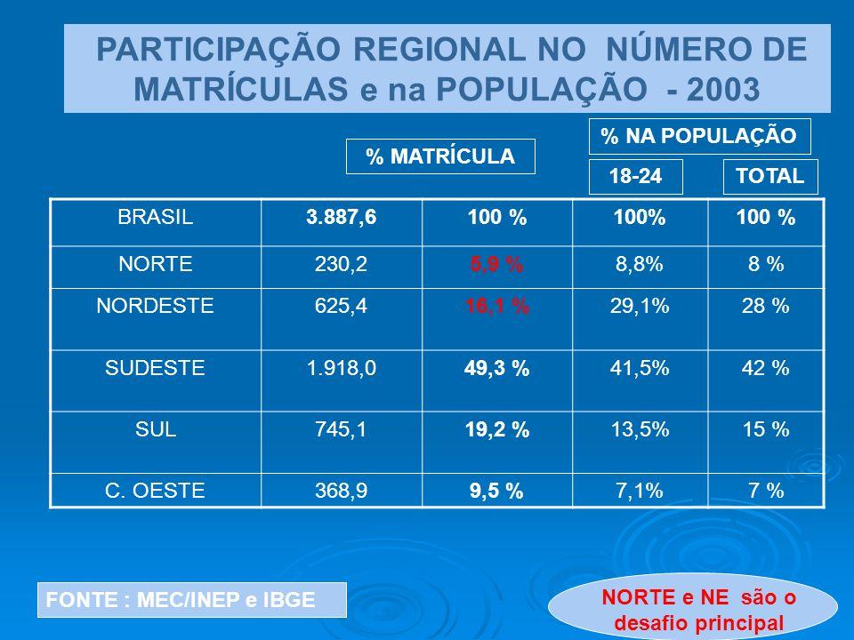 BRASIL3.887,6100 % NORTE230,25,9 %8,8%8 % NORDESTE625,416,1 %29,1%28 % SUDESTE1.918,049,3 %41,5%42 % SUL745,119,2 %13,5%15 % C. OESTE368,99,5 %7,1%7 %