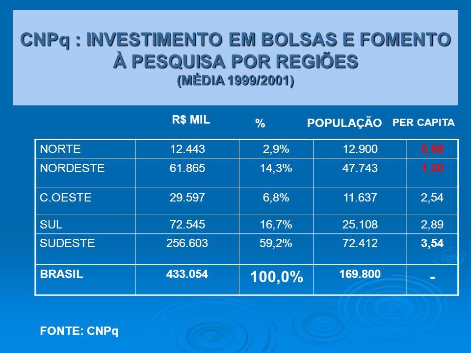 CNPq : INVESTIMENTO EM BOLSAS E FOMENTO À PESQUISA POR REGIÕES (MÉDIA 1999/2001) Fonte: CNPq NORTE12.4432,9%12.9000,96 NORDESTE61.86514,3%47.7431,30 C