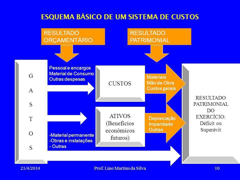 ESQUEMA BÁSICO DE UM SISTEMA DE CUSTOS 21/4/2014Prof. Lino Martins da Silva10 GASTOSGASTOS RESULTADO PATRIMONIAL DO EXERCÍCIO: Déficit ou Superávit Pe