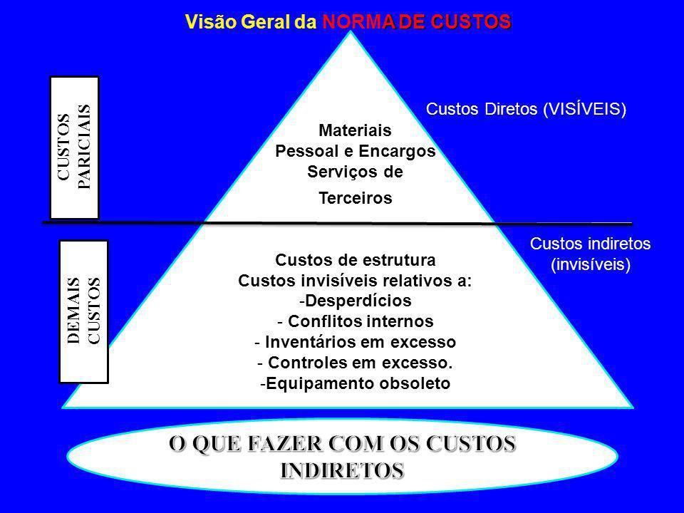 Custos Diretos (VISÍVEIS) Custos indiretos (invisíveis) CUSTOS PARICIAIS Materiais Pessoal e Encargos Serviços de Terceiros DEMAIS CUSTOS Custos indir
