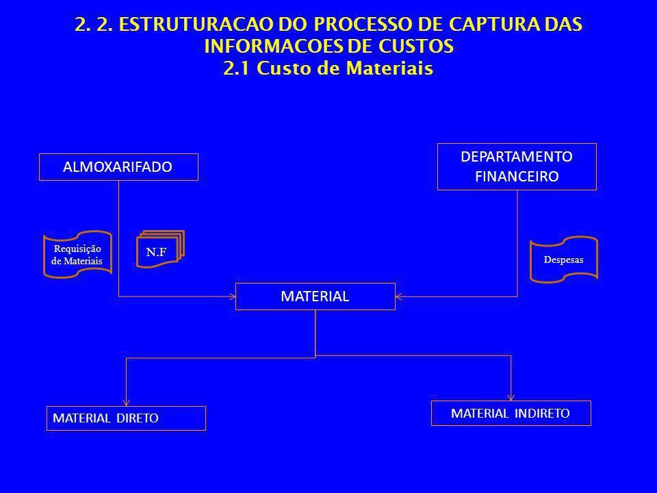 2. 2. ESTRUTURACAO DO PROCESSO DE CAPTURA DAS INFORMACOES DE CUSTOS 2.1 Custo de Materiais ALMOXARIFADO MATERIAL DIRETO MATERIAL MATERIAL INDIRETO DEP