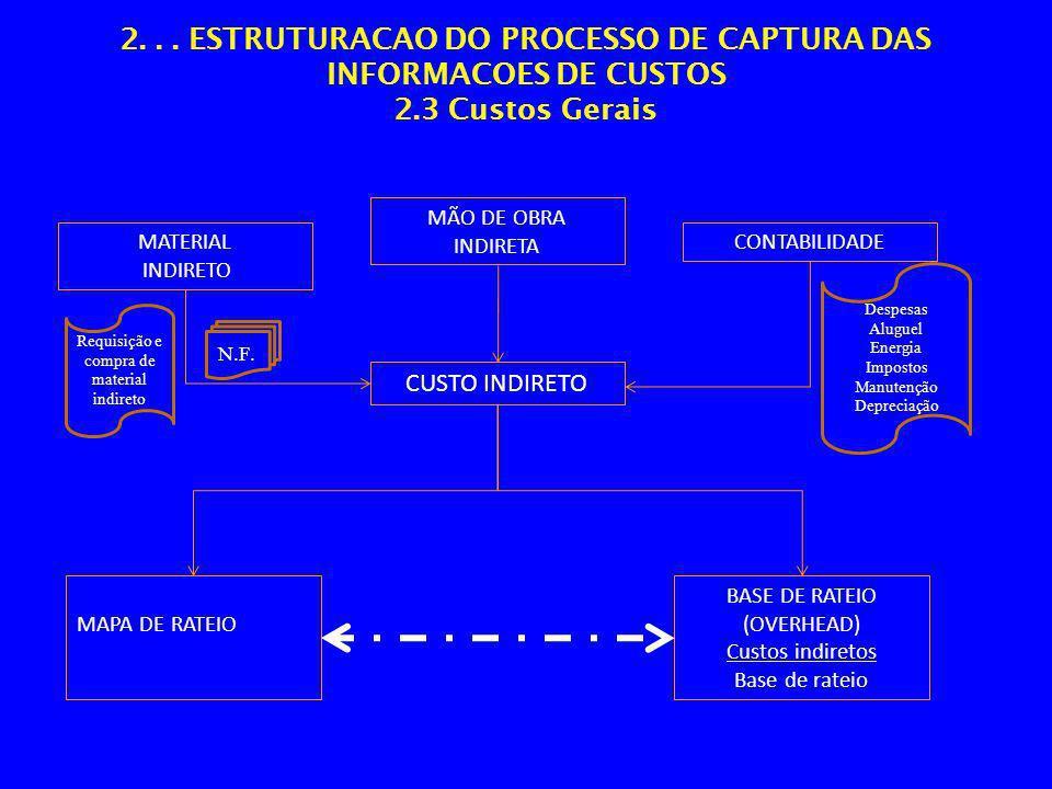 2... ESTRUTURACAO DO PROCESSO DE CAPTURA DAS INFORMACOES DE CUSTOS 2.3 Custos Gerais MATERIAL INDIRETO MAPA DE RATEIO CUSTO INDIRETO BASE DE RATEIO (O