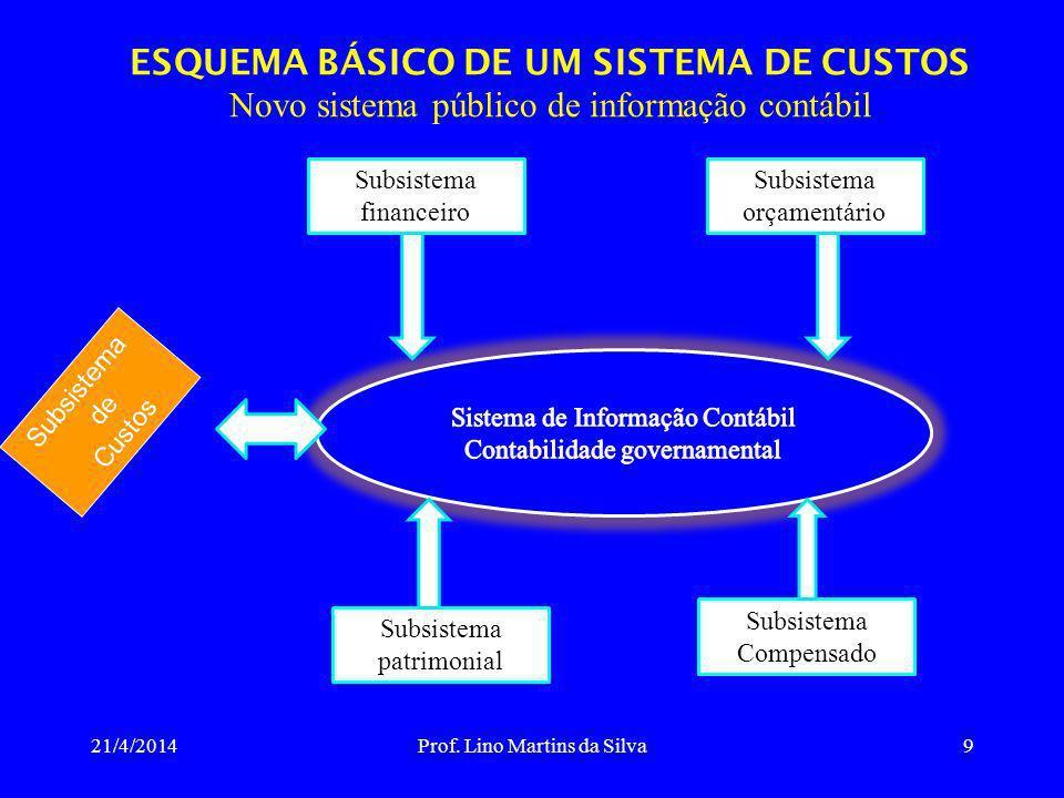 ESQUEMA BÁSICO DE UM SISTEMA DE CUSTOS Novo sistema público de informação contábil 21/4/2014Prof. Lino Martins da Silva9 Subsistema financeiro Subsist