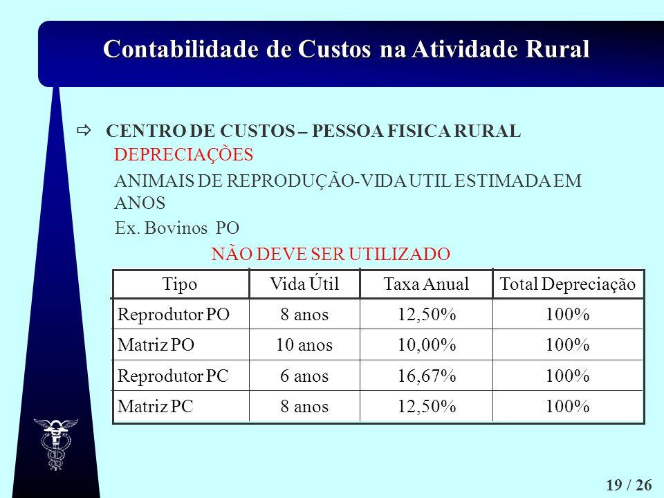 Contabilidade de Custos na Atividade Rural 19 / 26 CENTRO DE CUSTOS – PESSOA FISICA RURAL 100%12,50%8 anosMatriz PC 100%16,67%6 anosReprodutor PC 100%
