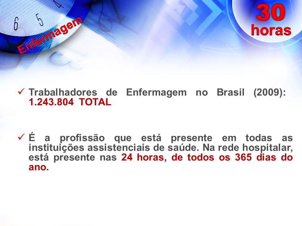 Trabalhadores de Enfermagem no Brasil (2009): 1.243.804 TOTAL É a profissão que está presente em todas as instituições assistenciais de saúde. Na rede