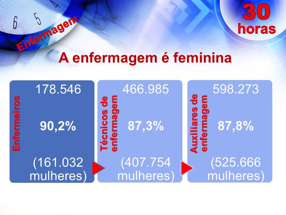 Enfermeiros 178.546 90,2% (161.032 mulheres) Técnicos de enfermagem 466.985 87,3% (407.754 mulheres) Auxiliares de enfermagem 598.273 87,8% (525.666 m