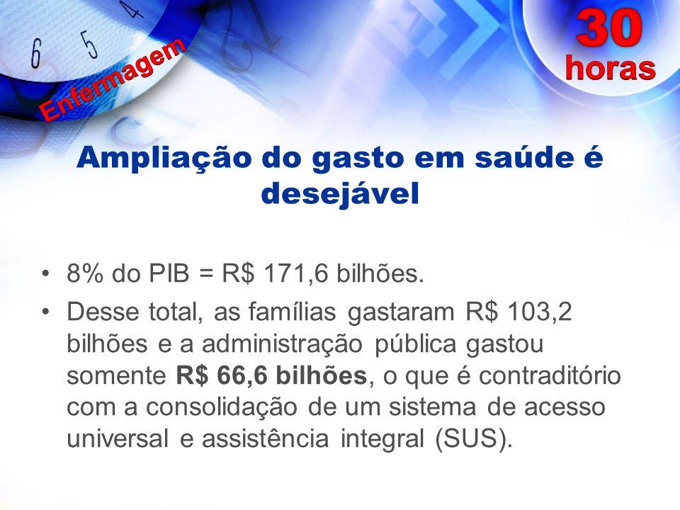 Ampliação do gasto em saúde é desejável 8% do PIB = R$ 171,6 bilhões. Desse total, as famílias gastaram R$ 103,2 bilhões e a administração pública gas