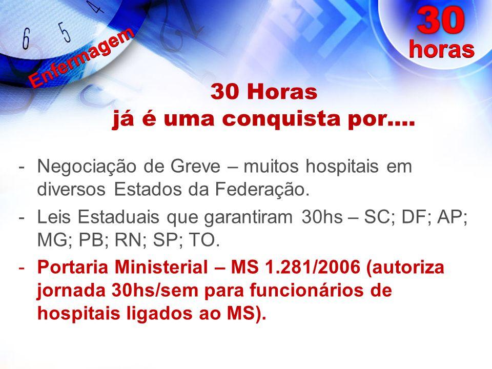 30 Horas já é uma conquista por.... -Negociação de Greve – muitos hospitais em diversos Estados da Federação. -Leis Estaduais que garantiram 30hs – SC