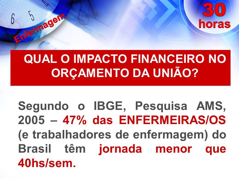 Segundo o IBGE, Pesquisa AMS, 2005 – 47% das ENFERMEIRAS/OS (e trabalhadores de enfermagem) do Brasil têm jornada menor que 40hs/sem. QUAL O IMPACTO F