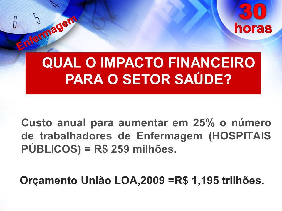 Custo anual para aumentar em 25% o número de trabalhadores de Enfermagem (HOSPITAIS PÚBLICOS) = R$ 259 milhões. Orçamento União LOA,2009 =R$ 1,195 tri