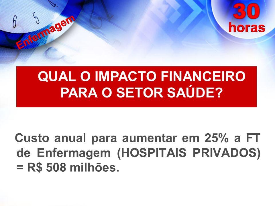Custo anual para aumentar em 25% a FT de Enfermagem (HOSPITAIS PRIVADOS) = R$ 508 milhões. QUAL O IMPACTO FINANCEIRO PARA O SETOR SAÚDE?