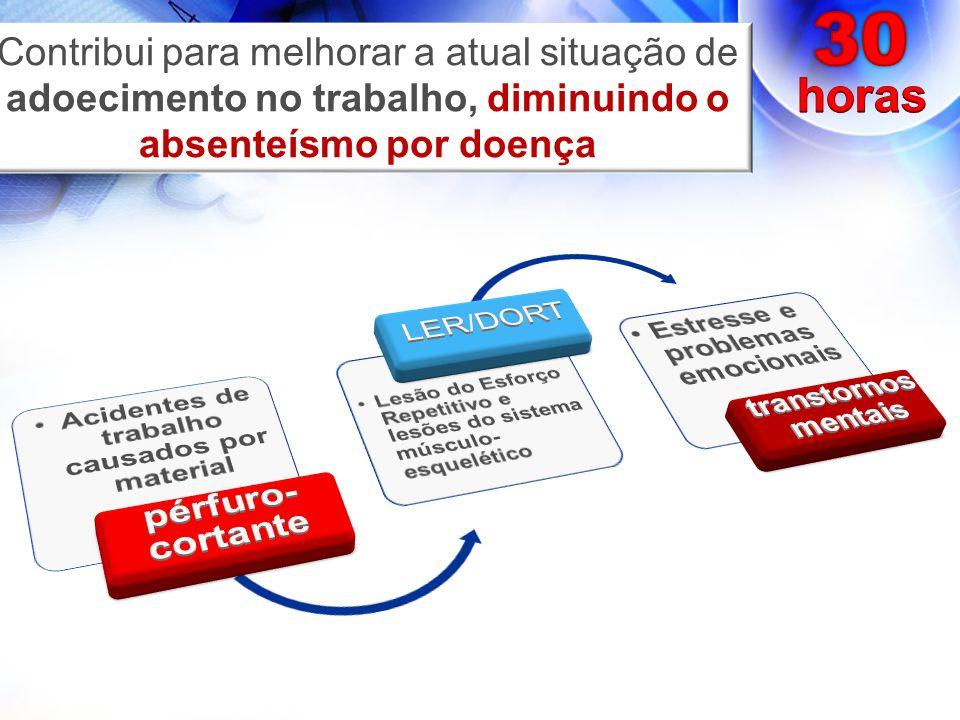 Contribui para melhorar a atual situação de adoecimento no trabalho, diminuindo o absenteísmo por doença