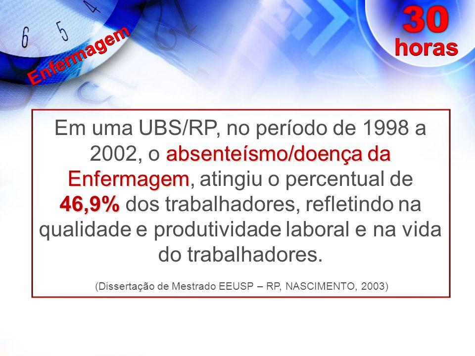 absenteísmo/doença da Enfermagem 46,9% Em uma UBS/RP, no período de 1998 a 2002, o absenteísmo/doença da Enfermagem, atingiu o percentual de 46,9% dos