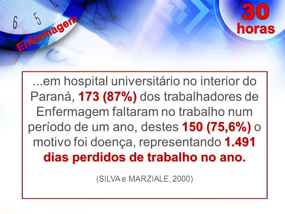 173 (87%) 150 (75,6%) 1.491 dias perdidos de trabalho no ano....em hospital universitário no interior do Paraná, 173 (87%) dos trabalhadores de Enferm