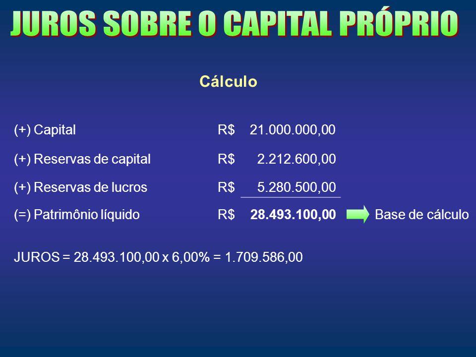 Cálculo (+) CapitalR$21.000.000,00 (+) Reservas de capitalR$2.212.600,00 (+) Reservas de lucrosR$5.280.500,00 (=) Patrimônio líquidoR$28.493.100,00 Ba