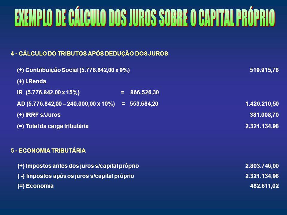4 - CÁLCULO DO TRIBUTOS APÓS DEDUÇÃO DOS JUROS 5 - ECONOMIA TRIBUTÁRIA (+) Contribuição Social (5.776.842,00 x 9%)519.915,78 (+) I.Renda IR (5.776.842