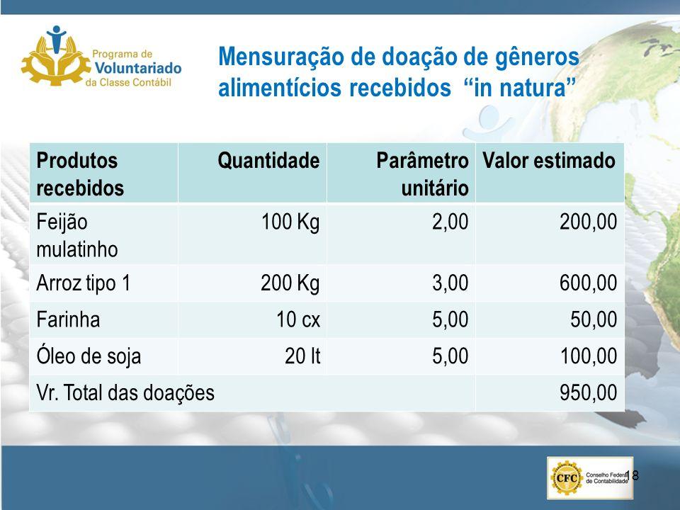 Mensuração de doação de gêneros alimentícios recebidos in natura Produtos recebidos QuantidadeParâmetro unitário Valor estimado Feijão mulatinho 100 Kg2,00200,00 Arroz tipo 1200 Kg3,00600,00 Farinha10 cx5,0050,00 Óleo de soja20 lt5,00100,00 Vr.