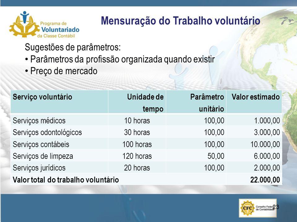 Sugestões de parâmetros: Parâmetros da profissão organizada quando existir Preço de mercado Serviço voluntárioUnidade de tempo Parâmetro unitário Valor estimado Serviços médicos10 horas100,001.000,00 Serviços odontológicos30 horas100,003.000,00 Serviços contábeis100 horas100,0010.000,00 Serviços de limpeza120 horas50,006.000,00 Serviços jurídicos20 horas100,002.000,00 Valor total do trabalho voluntário22.000,00 Mensuração do Trabalho voluntário 23