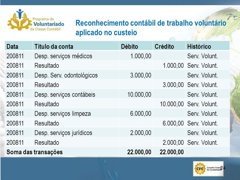 Reconhecimento contábil de trabalho voluntário aplicado no custeio DataTitulo da contaDébitoCréditoHistórico 200811Desp. serviços médicos1.000,00Serv.