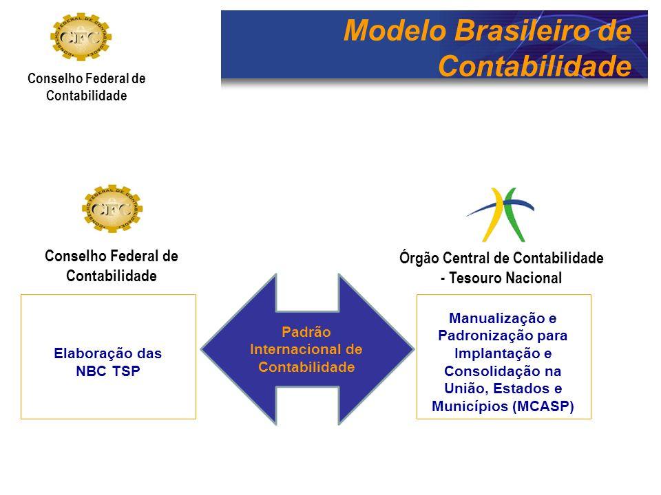 Modelo Brasileiro de Contabilidade Conselho Federal de Contabilidade Elaboração das NBC TSP Manualização e Padronização para Implantação e Consolidaçã