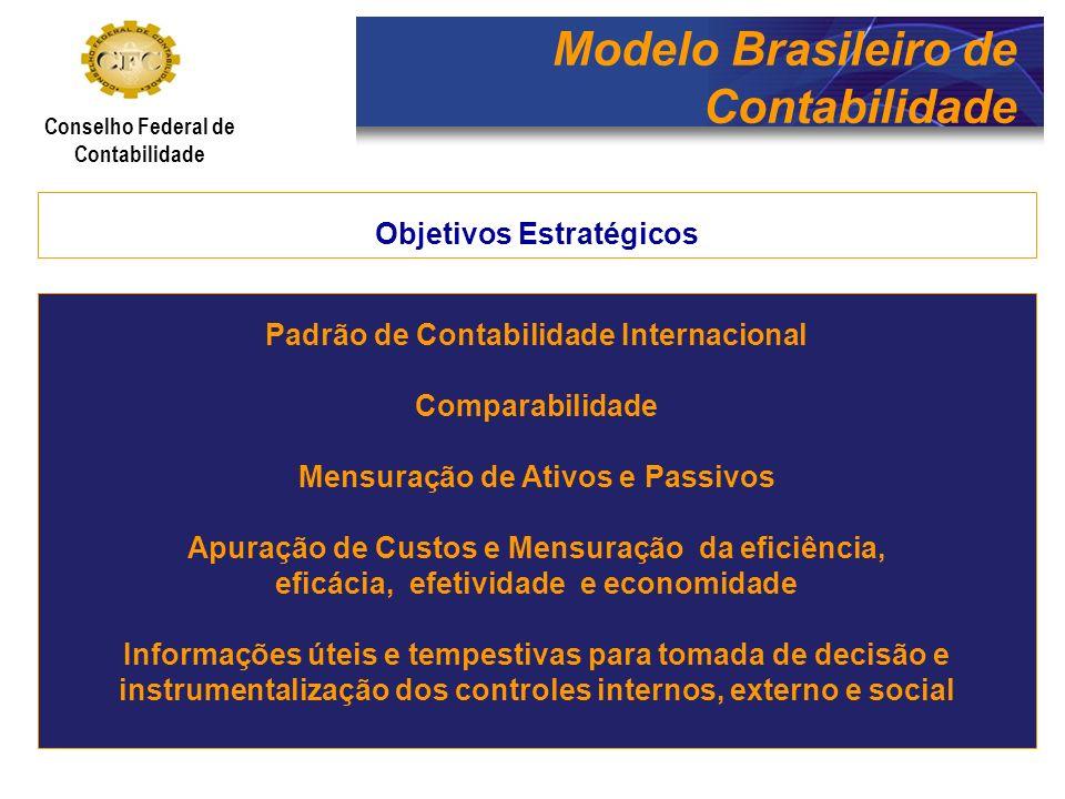 Modelo Brasileiro de Contabilidade Conselho Federal de Contabilidade Meta Estratégica: Padrão Internacional de Contabilidade Consolidação das NBC TSP (Revisão Permanente) Disseminação das IPSAS objetivando a socialização do conhecimento.