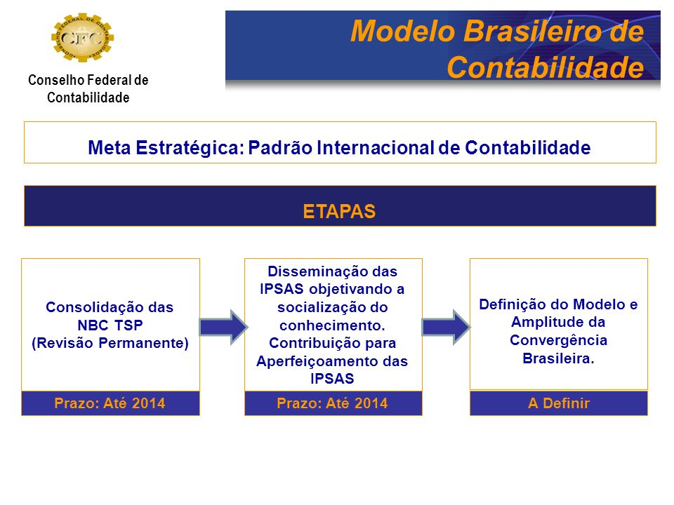 Modelo Brasileiro de Contabilidade Conselho Federal de Contabilidade Cronograma de Consolidação das NBC TSP – Até 2014 Planejamento para Implantação e Consolidação das NBC TSP, incluindo questões, como: - Estrutura da Contabilidade no ente - Recursos Humanos e Capacitação - Recursos Materiais e Tecnológicos - Definição de Metas e Responsabilidades - Definição de Coordenação e articulação com outras áreas (patrimônio, pessoal, área tributária, etc.) e com as exigências técnicas dos TCEs e TCMs - Estratégia técnica e critérios a serem adotados para implantação das NBC TSP.