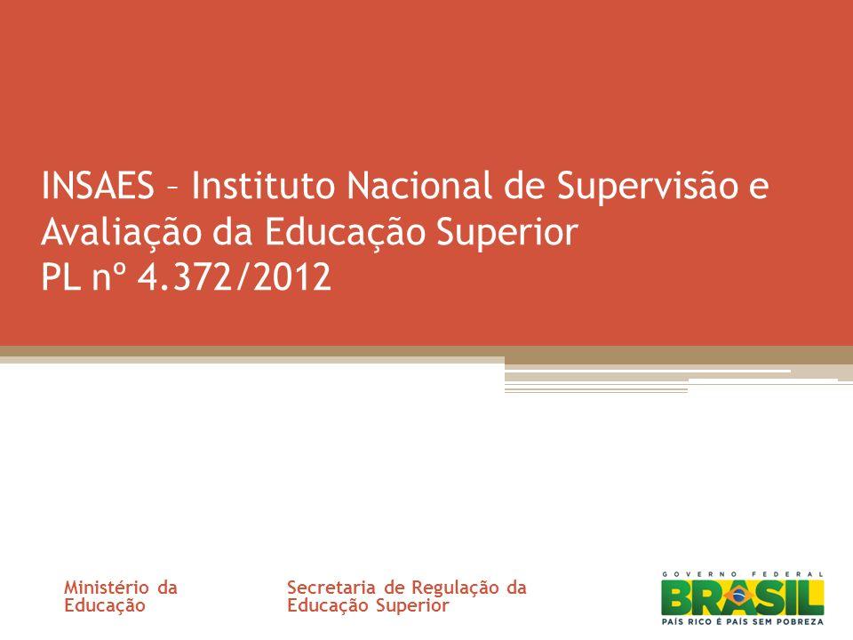 INSAES – Instituto Nacional de Supervisão e Avaliação da Educação Superior PL nº 4.372/2012 Ministério da Educação Secretaria de Regulação da Educação