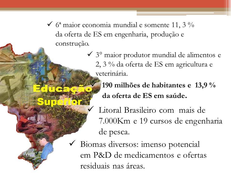 Desafio 2: Matriz da Oferta da Educação Superior Litoral Brasileiro com mais de 7.000Km e 19 cursos de engenharia de pesca. 3° maior produtor mundial