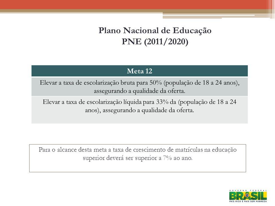 Plano Nacional de Educação PNE (2011/2020) Para o alcance desta meta a taxa de crescimento de matrículas na educação superior deverá ser superior a 7%