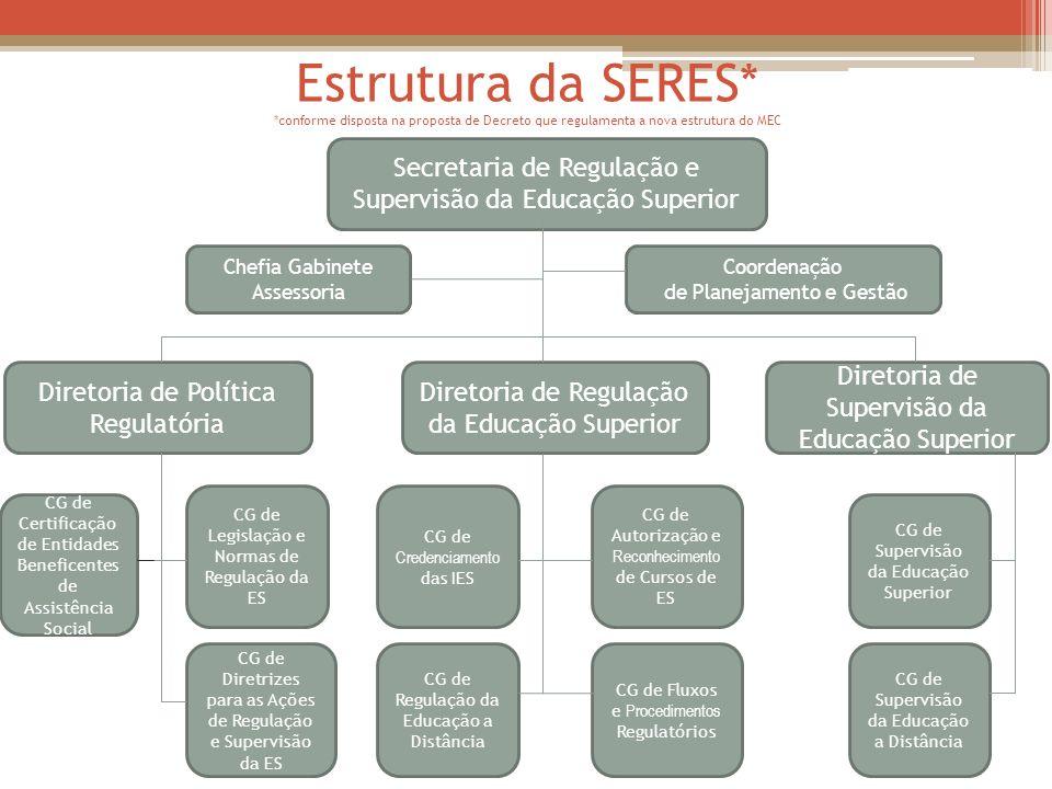 Estrutura da SERES* *conforme disposta na proposta de Decreto que regulamenta a nova estrutura do MEC Secretaria de Regulação e Supervisão da Educação