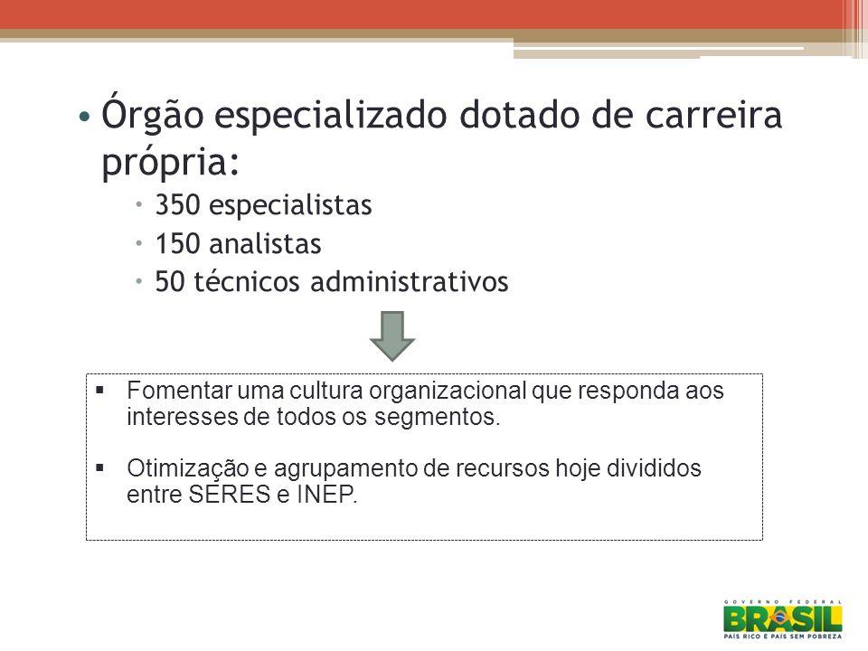 Órgão especializado dotado de carreira própria: 350 especialistas 150 analistas 50 técnicos administrativos Fomentar uma cultura organizacional que re