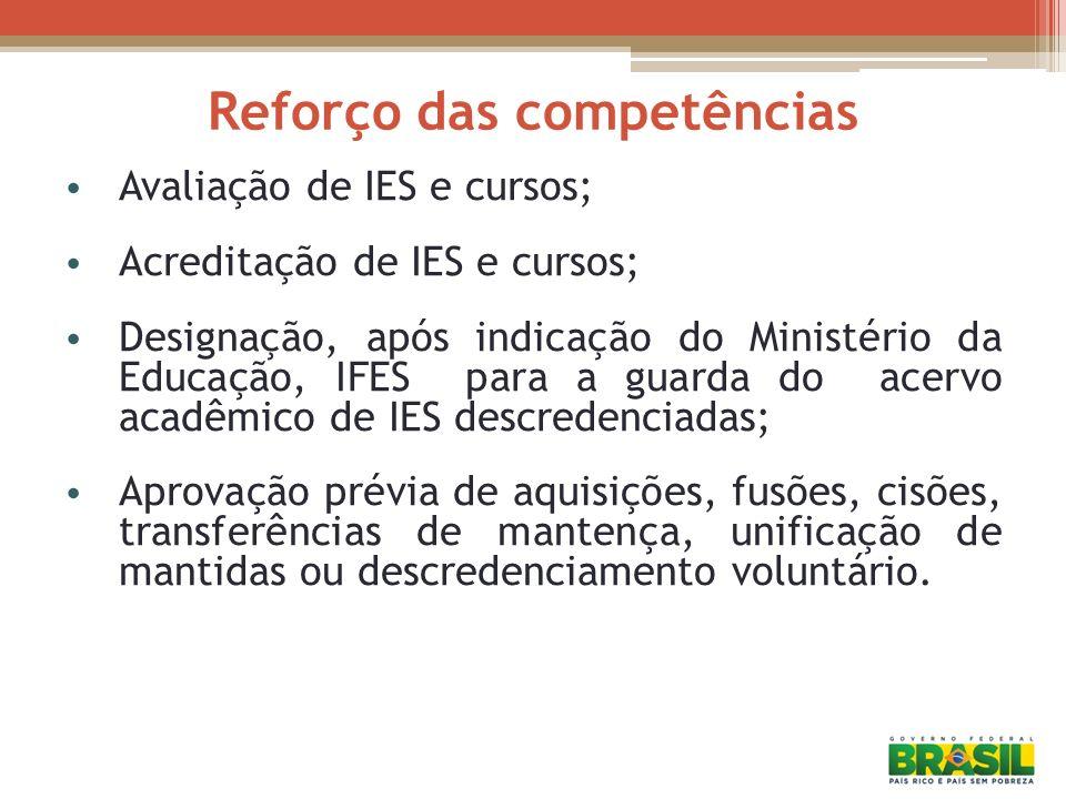 Reforço das competências Avaliação de IES e cursos; Acreditação de IES e cursos; Designação, após indicação do Ministério da Educação, IFES para a gua
