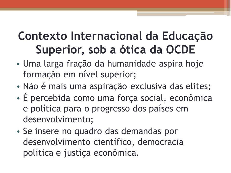 Contexto Internacional da Educação Superior, sob a ótica da OCDE Uma larga fração da humanidade aspira hoje formação em nível superior; Não é mais uma