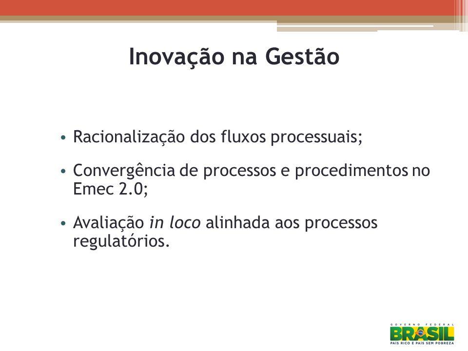 Inovação na Gestão Racionalização dos fluxos processuais; Convergência de processos e procedimentos no Emec 2.0; Avaliação in loco alinhada aos proces